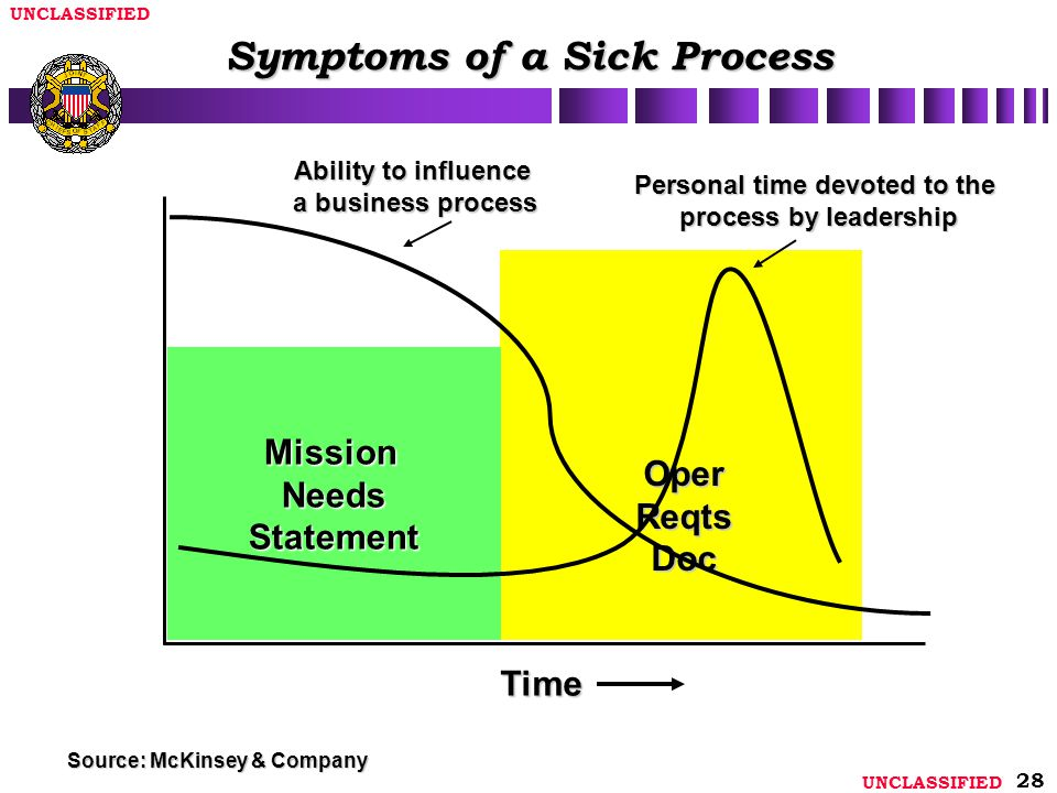 Symptoms of a Sick Process