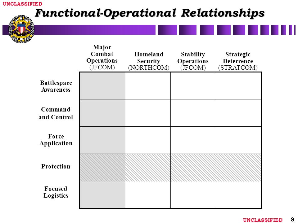 Functional-Operational Relationships