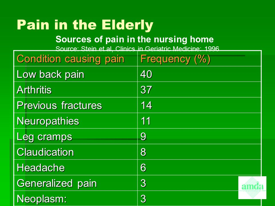 Pain in the Elderly Condition causing pain Frequency (%) Low back pain