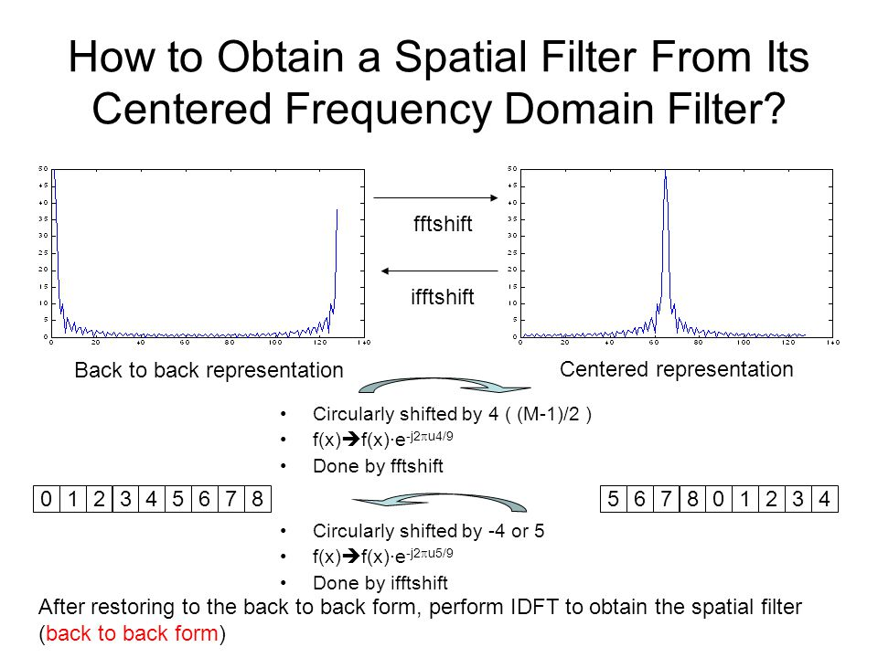 How to Obtain a Spatial Filter From Its Centered Frequency Domain Filter