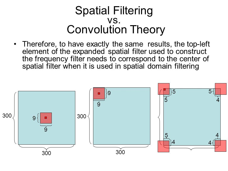 Spatial Filtering vs. Convolution Theory