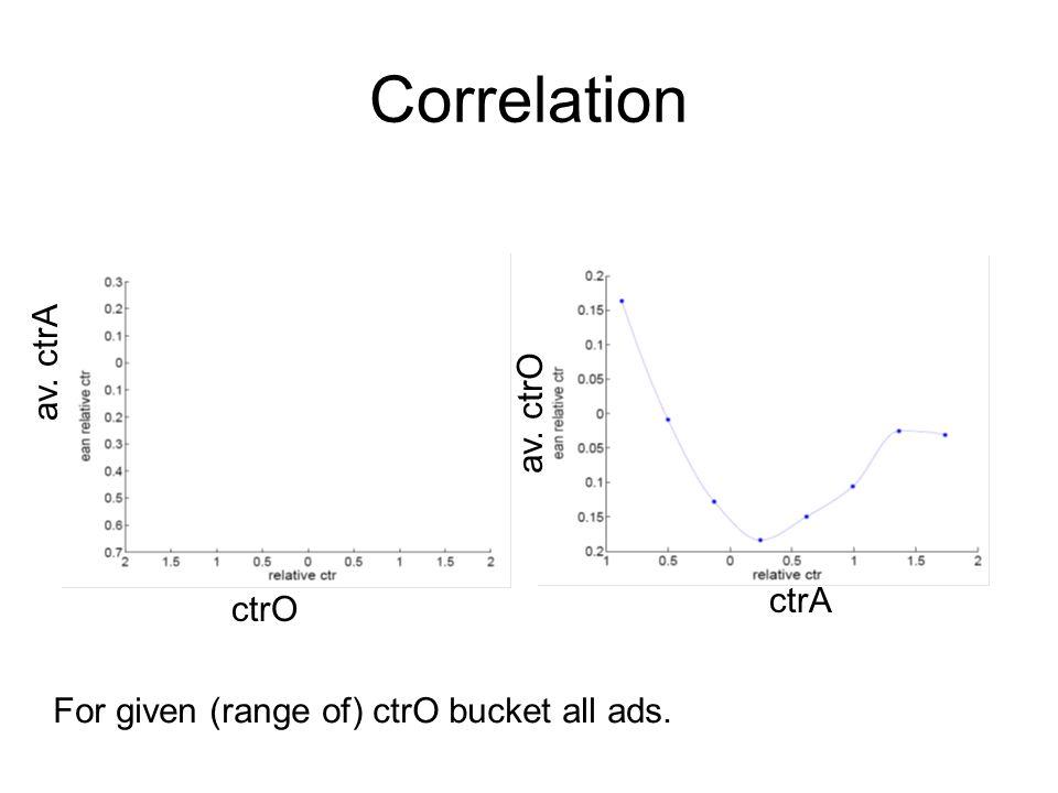 Correlation av. ctrA av. ctrO ctrA ctrO