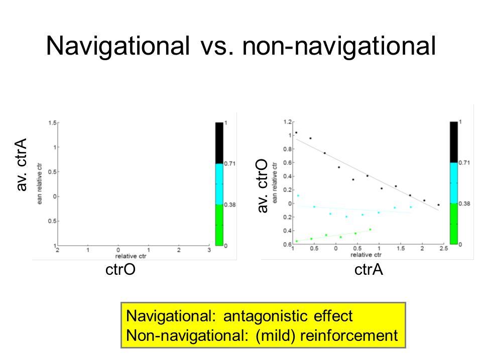 Navigational vs. non-navigational