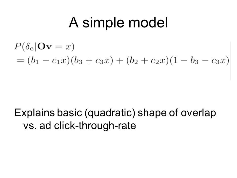A simple model Explains basic (quadratic) shape of overlap vs. ad click-through-rate