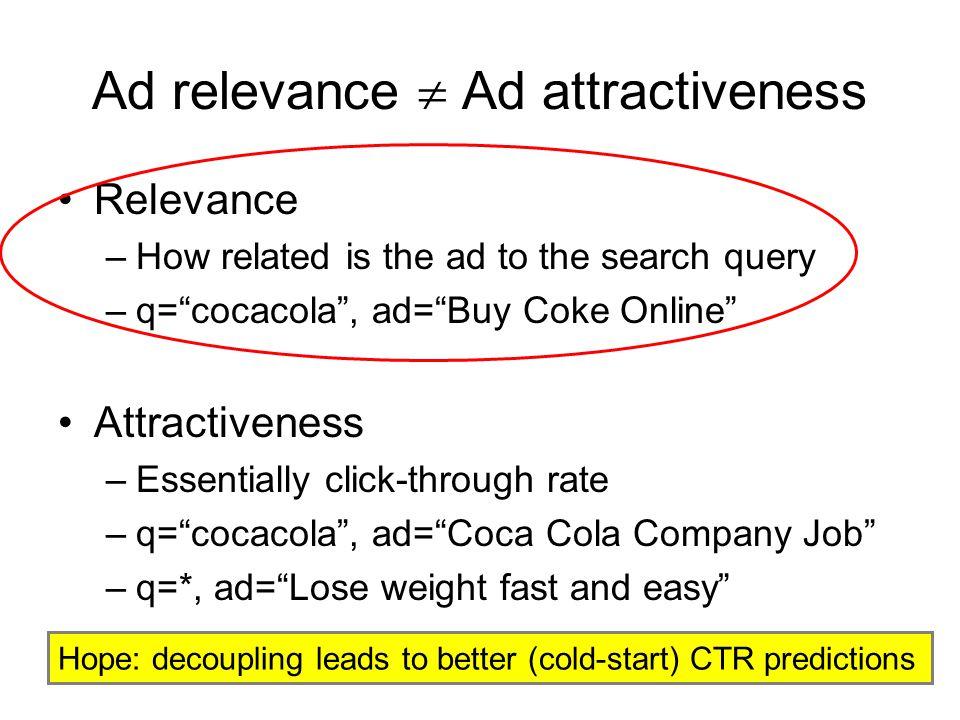 Ad relevance  Ad attractiveness