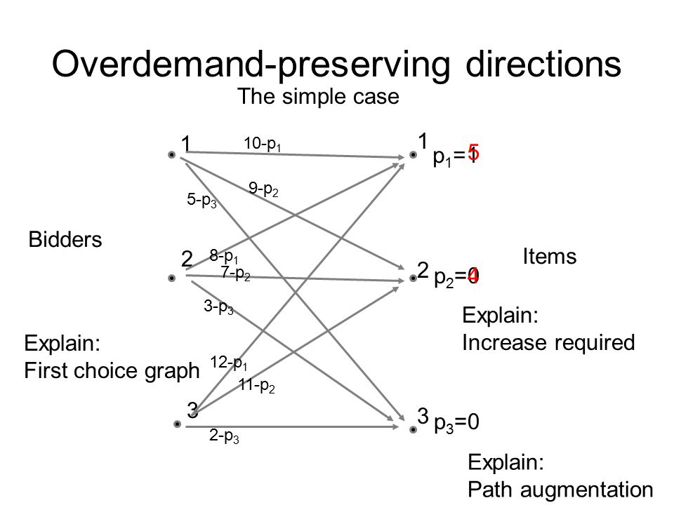 Overdemand-preserving directions