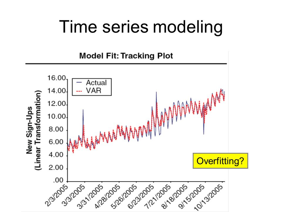 Time series modeling Overfitting