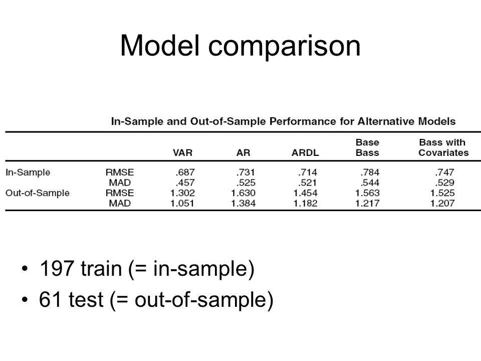 Model comparison 197 train (= in-sample) 61 test (= out-of-sample)