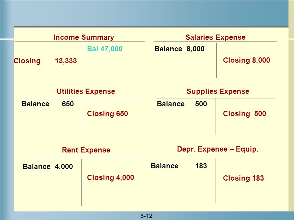 Income Summary Salaries Expense Bal 47,000 Balance 8,000