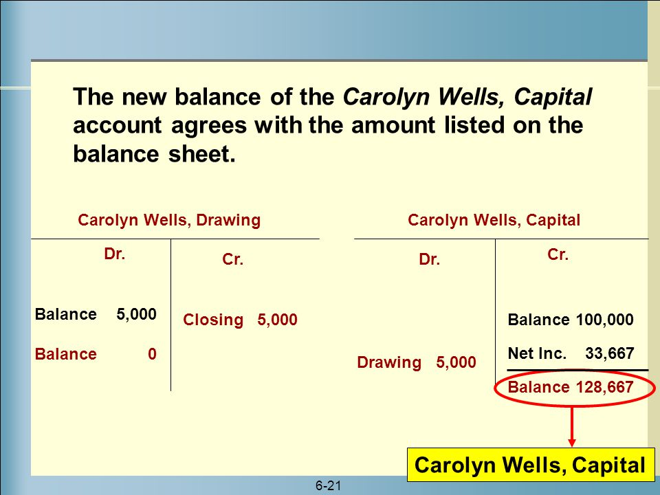 The new balance of the Carolyn Wells, Capital account agrees with the amount listed on the balance sheet.