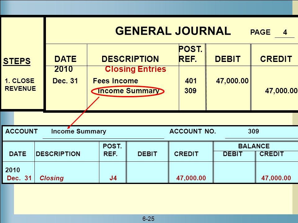 GENERAL JOURNAL PAGE 4 POST. DATE DESCRIPTION REF. DEBIT CREDIT STEPS