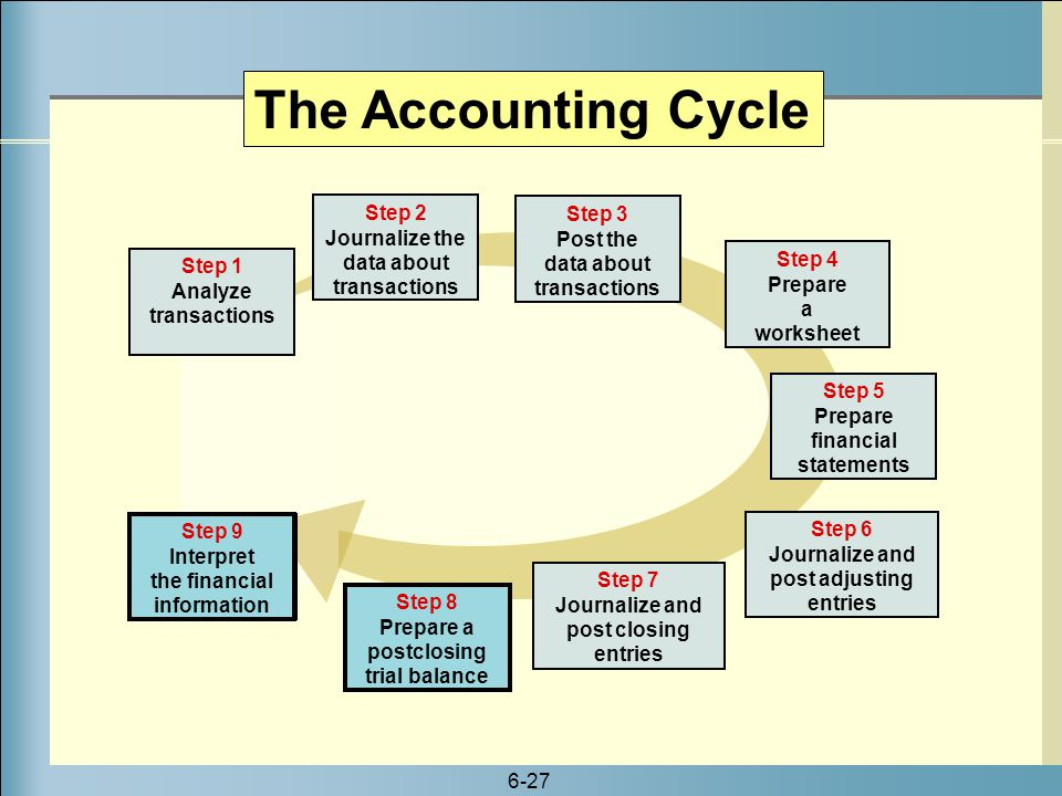 The Accounting Cycle Step 2 Journalize the data about transactions