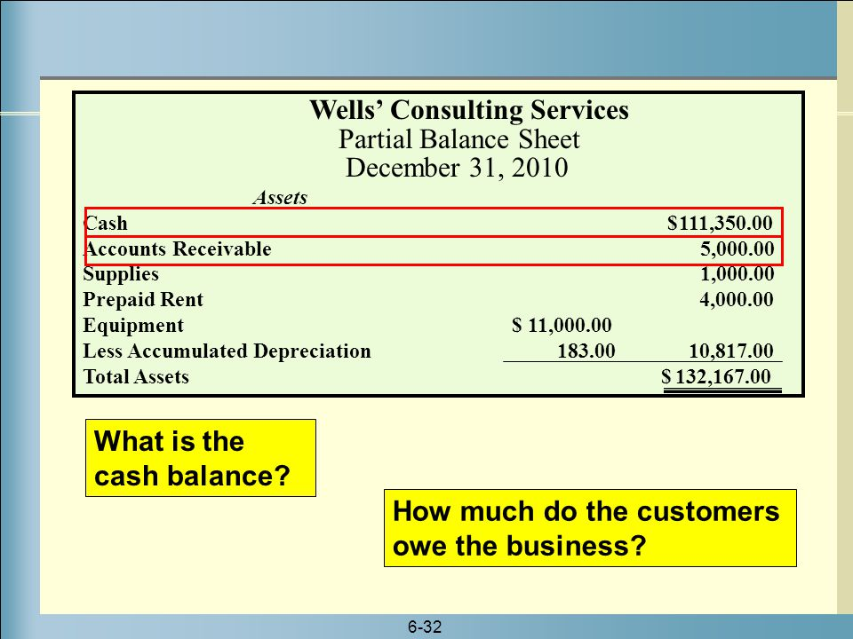 Wells' Consulting Services Partial Balance Sheet December 31, 2010