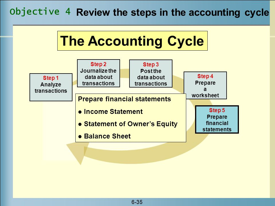 The Accounting Cycle Review the steps in the accounting cycle
