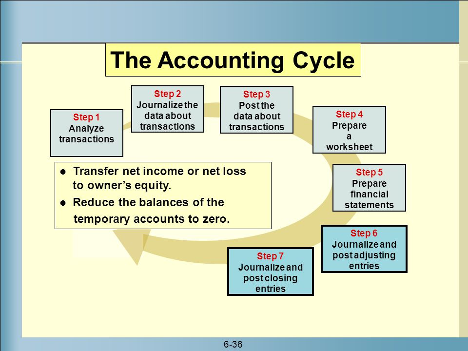 The Accounting Cycle Step 2 Journalize the data about transactions. Step 3 Post the data about transactions.