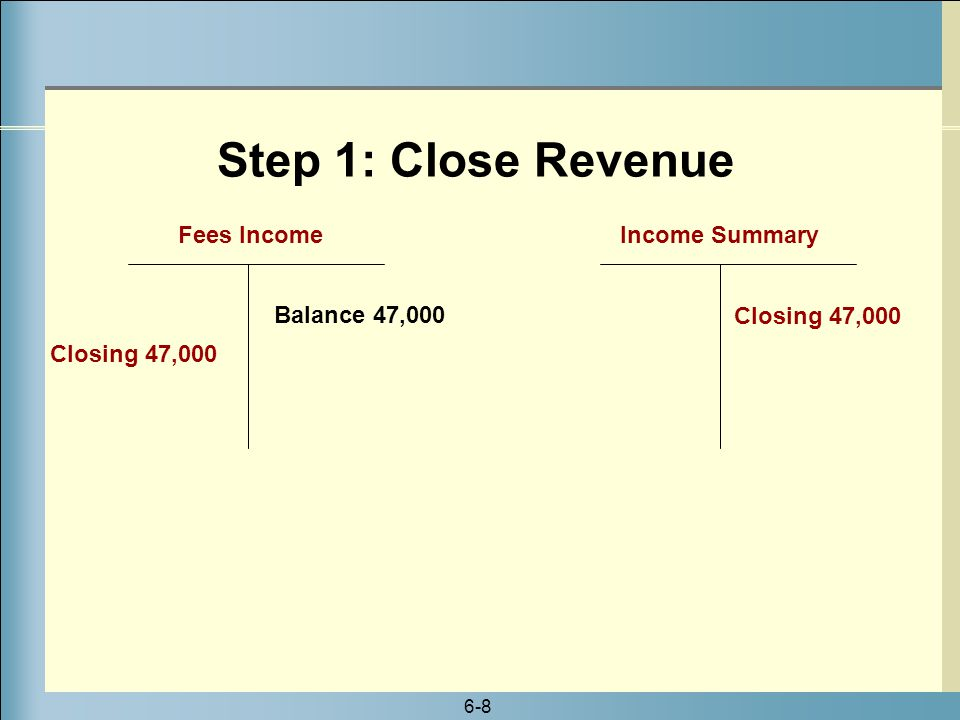 Step 1: Close Revenue Fees Income Income Summary Balance 47,000