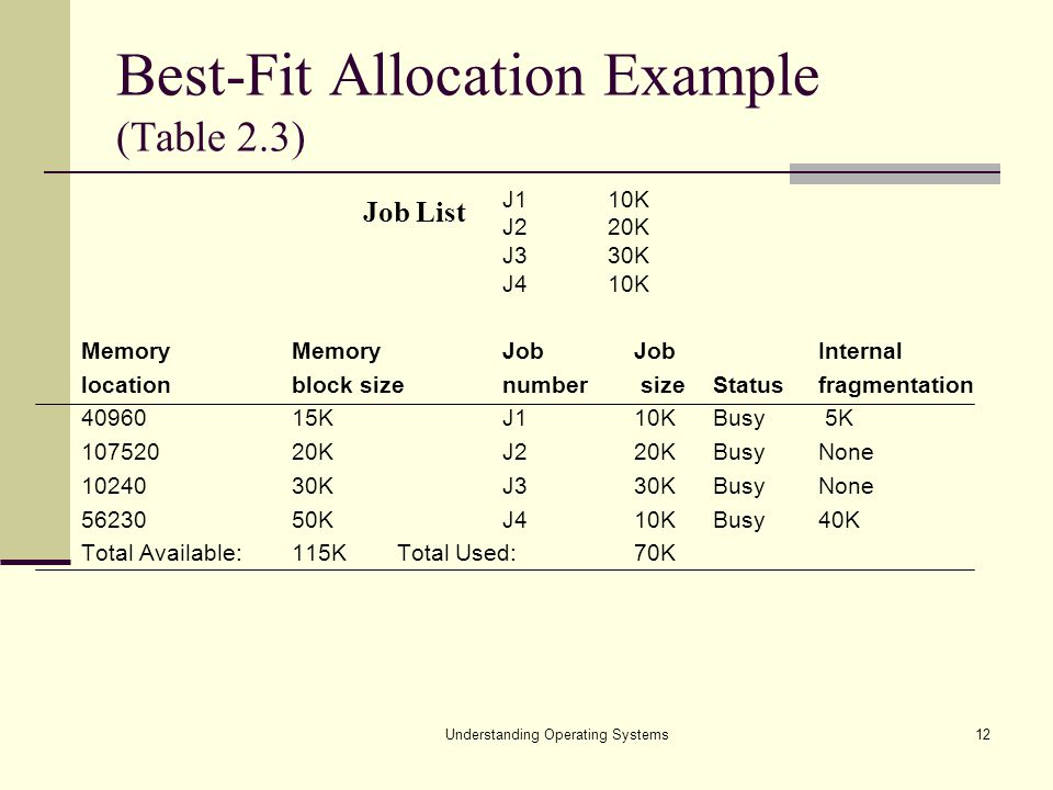 Best-Fit Allocation Example (Table 2.3)