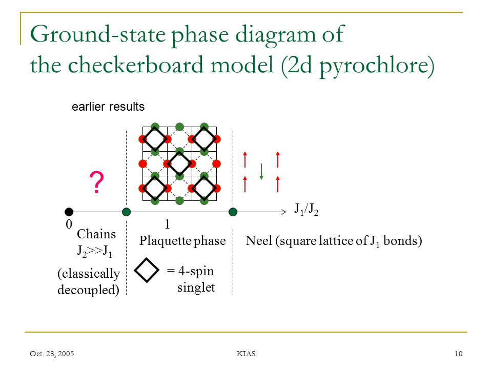 Ground-state phase diagram of the checkerboard model (2d pyrochlore)