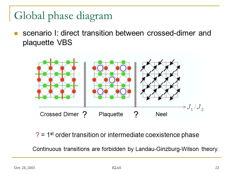 Global phase diagram scenario I: direct transition between crossed-dimer and plaquette VBS. Neel. Plaquette.