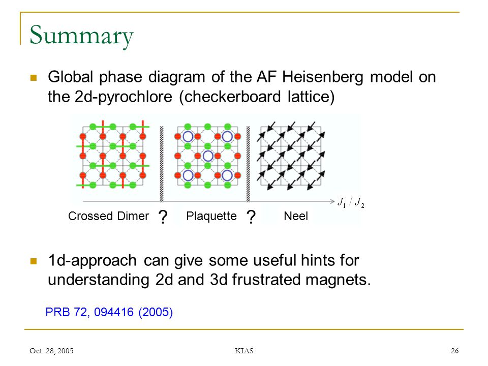Summary Global phase diagram of the AF Heisenberg model on the 2d-pyrochlore (checkerboard lattice)