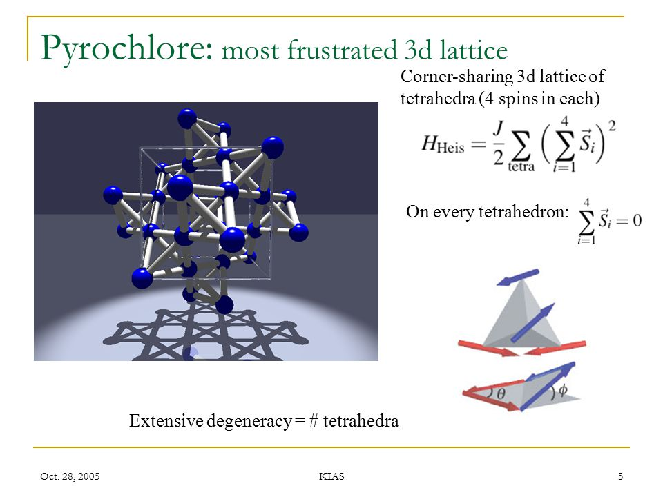 Pyrochlore: most frustrated 3d lattice