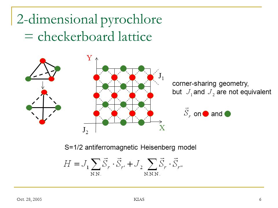 2-dimensional pyrochlore = checkerboard lattice
