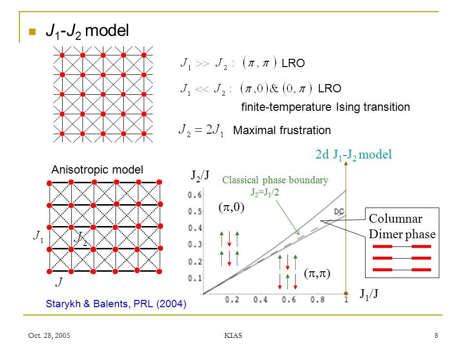 J1-J2 model 2d J1-J2 model J2/J (p,0) Columnar Dimer phase (p,p) J1/J