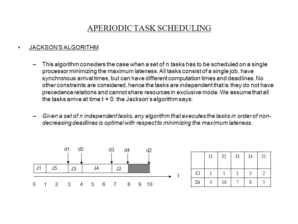 APERIODIC TASK SCHEDULING