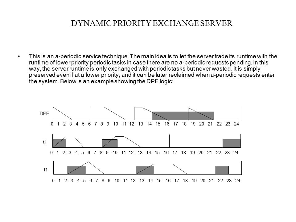 DYNAMIC PRIORITY EXCHANGE SERVER