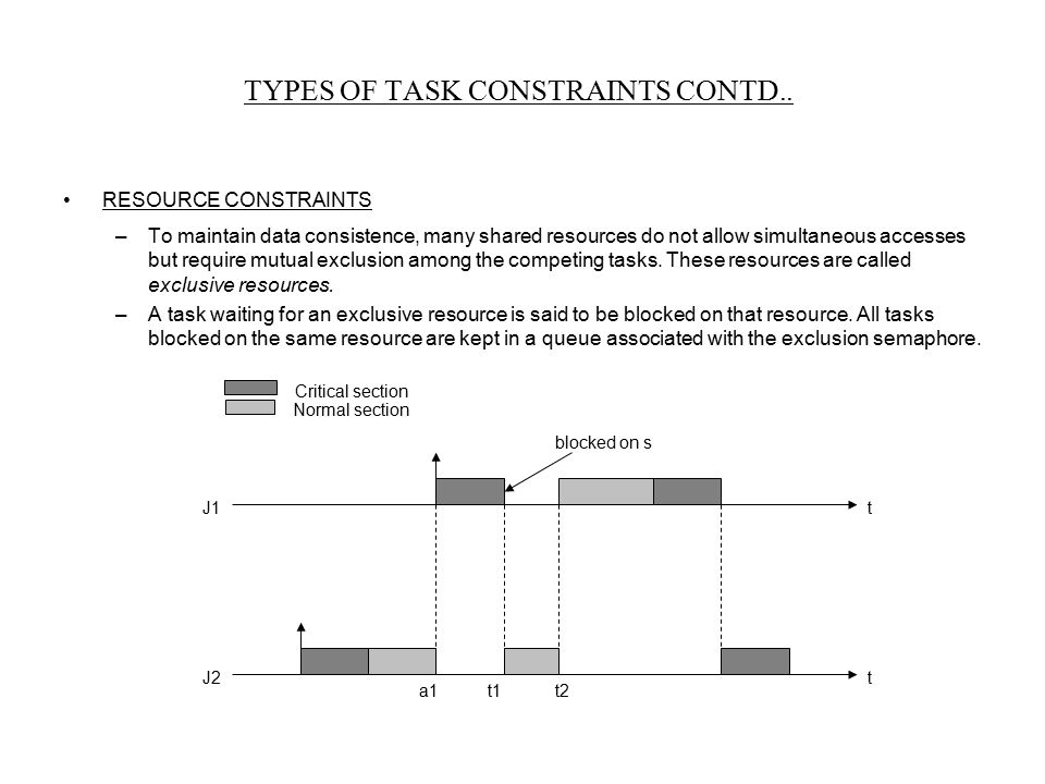 TYPES OF TASK CONSTRAINTS CONTD..
