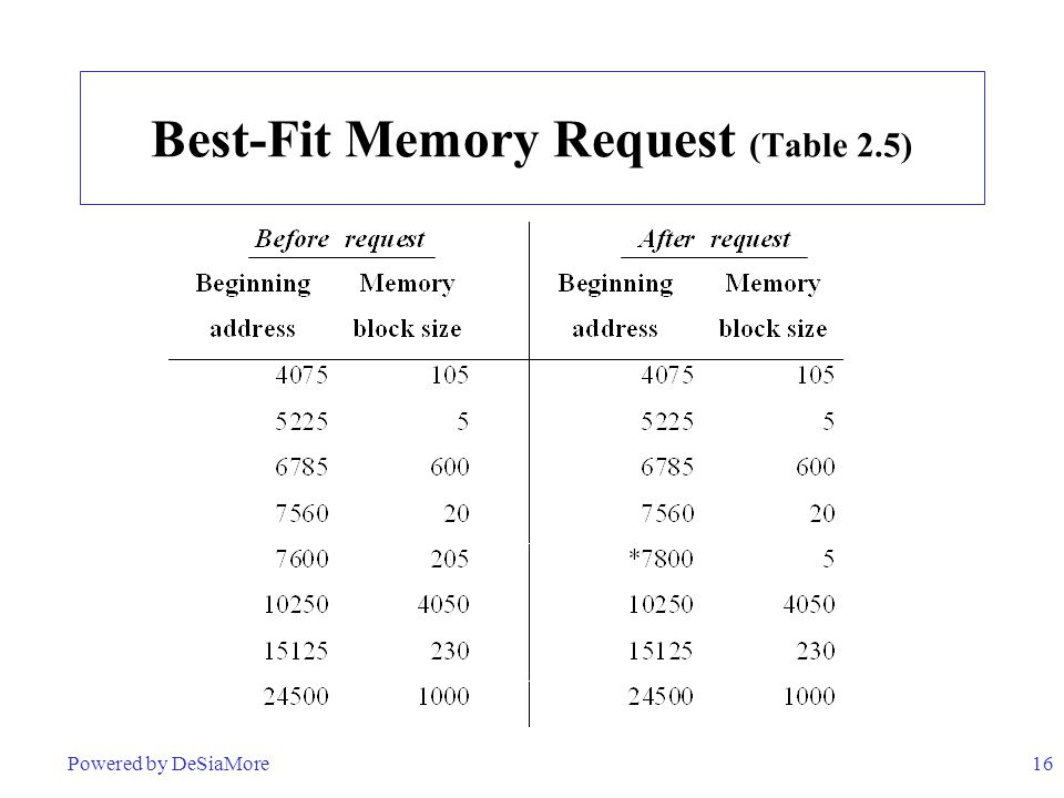 Best-Fit Memory Request (Table 2.5)