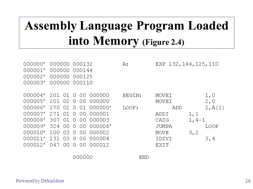 Assembly Language Program Loaded into Memory (Figure 2.4)
