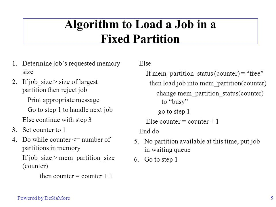 Algorithm to Load a Job in a Fixed Partition