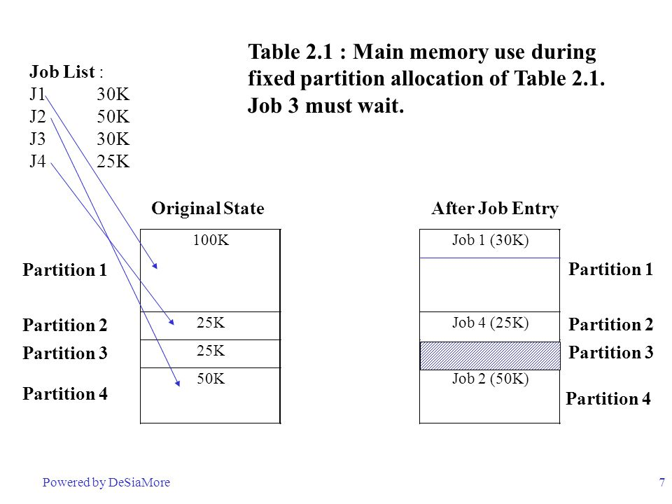 Table 2.1 : Main memory use during fixed partition allocation of Table 2.1. Job 3 must wait.
