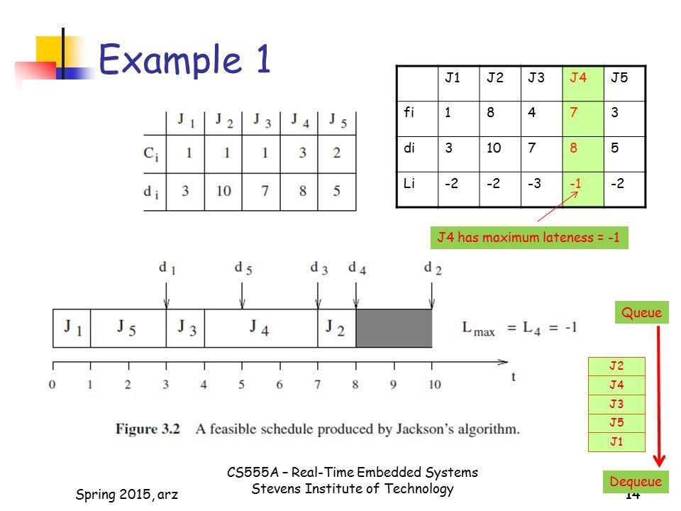 Example 1 J1 J2 J3 J4 J5 fi 1 8 4 7 3 di 10 5 Li -2 -3 -1
