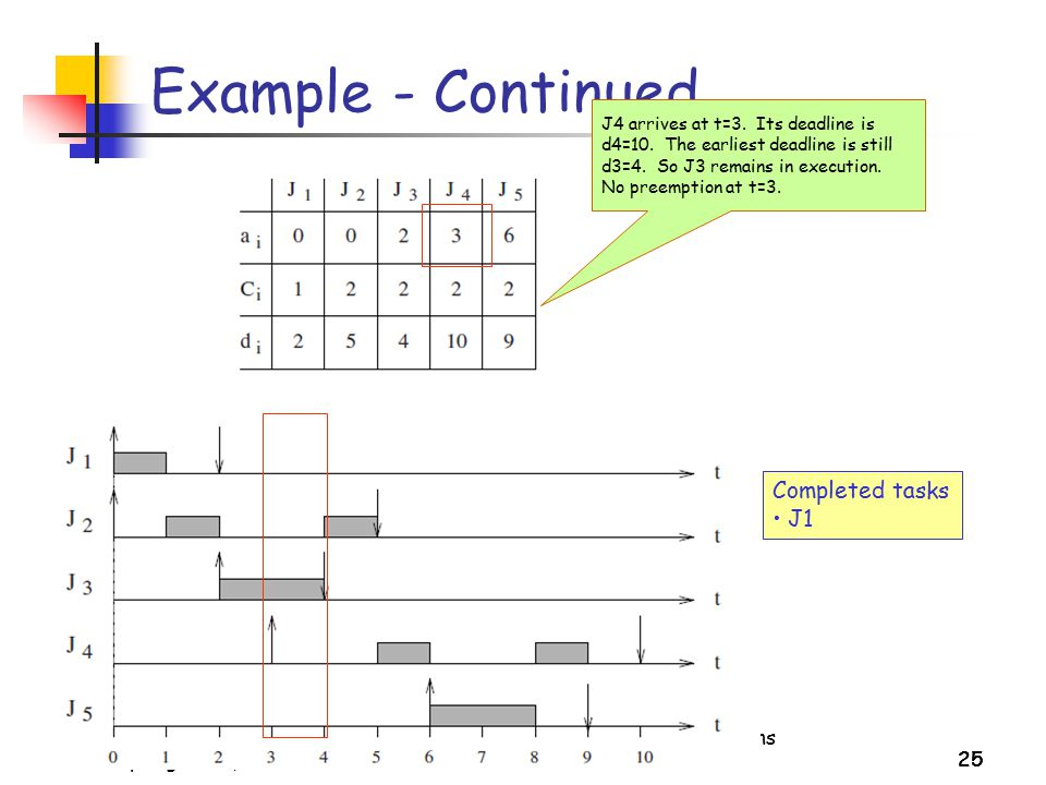 Example - Continued Completed tasks J1