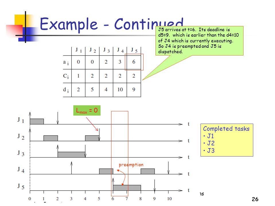 Example - Continued Lmax = 0 Completed tasks J1 J2 J3