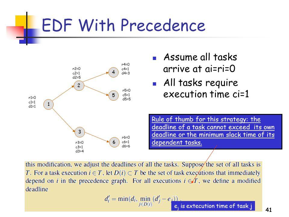 EDF With Precedence Assume all tasks arrive at ai=ri=0