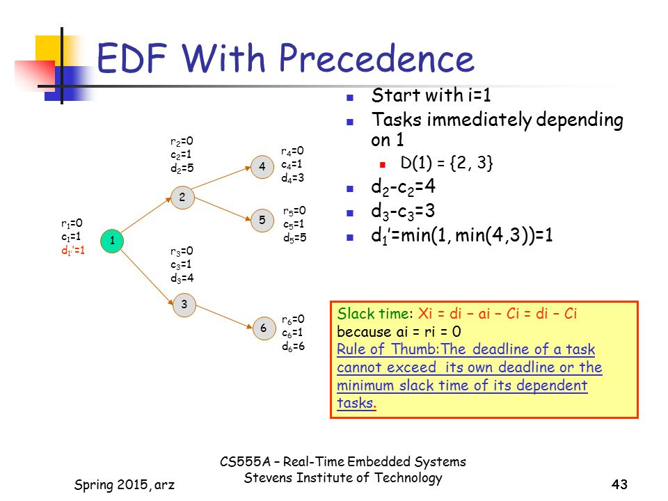 EDF With Precedence Start with i=1 Tasks immediately depending on 1