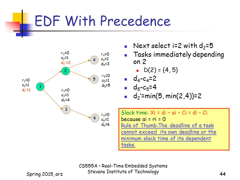 EDF With Precedence Next select i=2 with d2=5