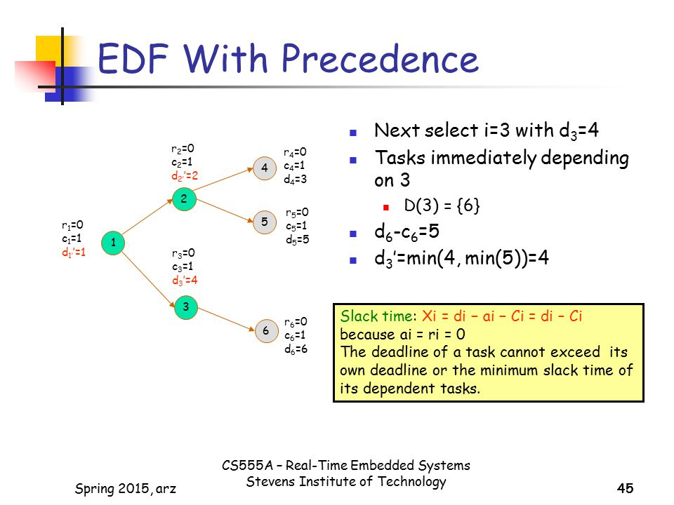 EDF With Precedence Next select i=3 with d3=4