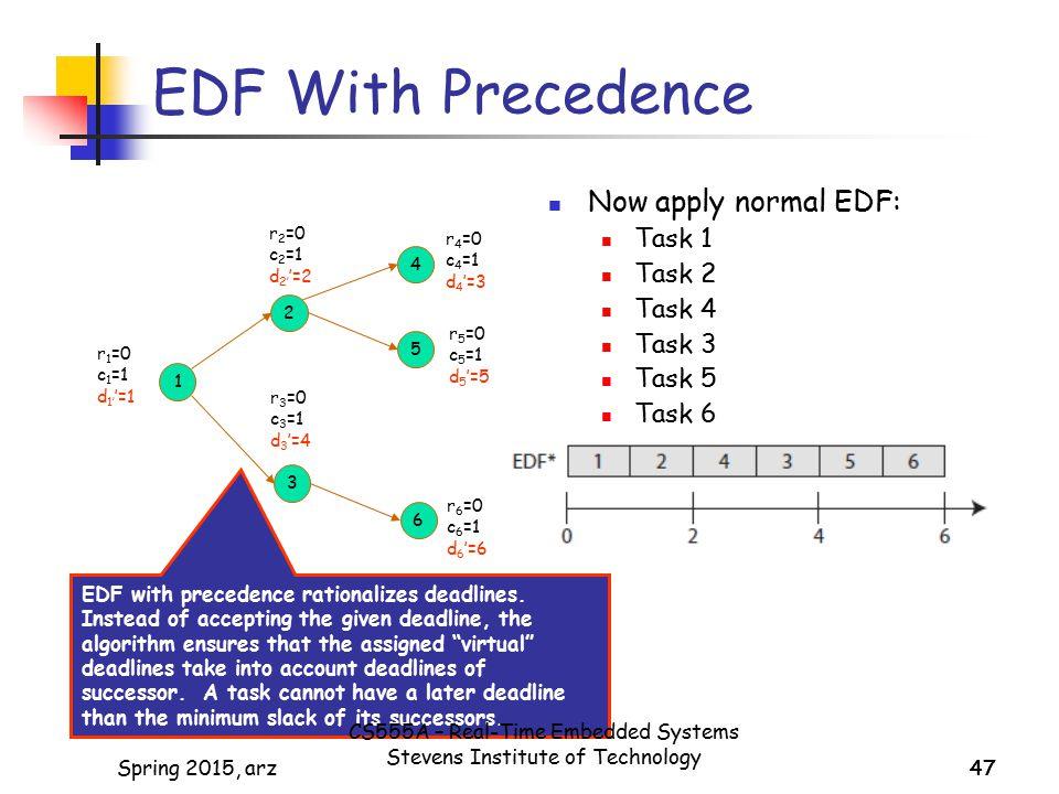EDF With Precedence Now apply normal EDF: Task 1 Task 2 Task 4 Task 3