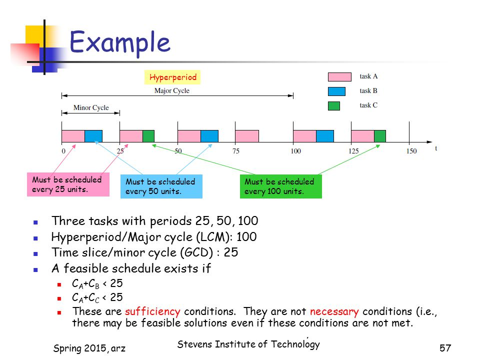 Example Three tasks with periods 25, 50, 100