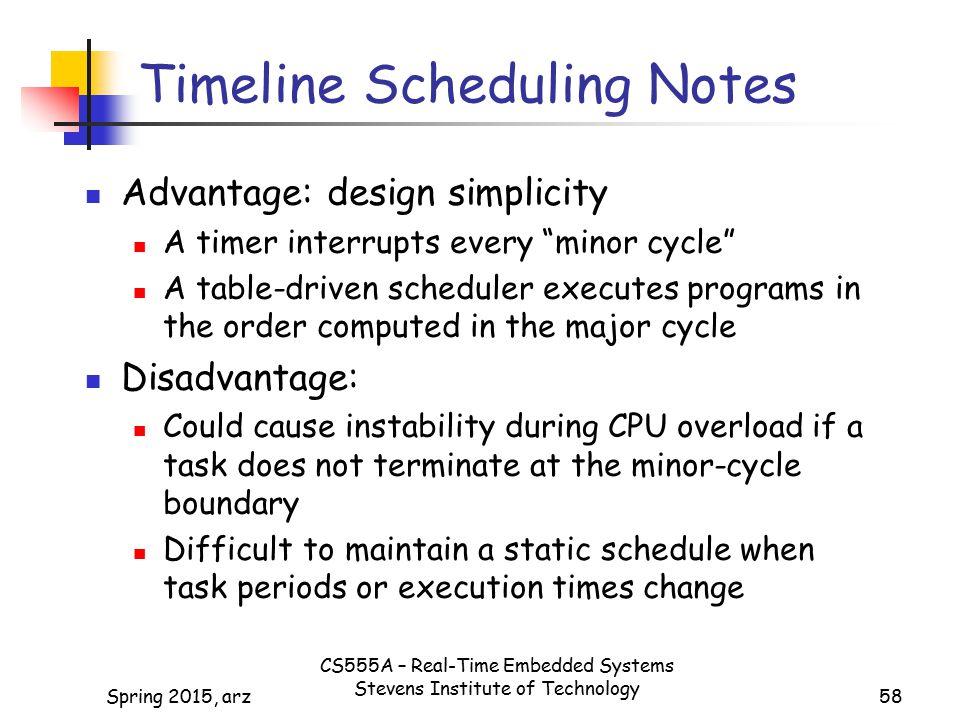 Timeline Scheduling Notes