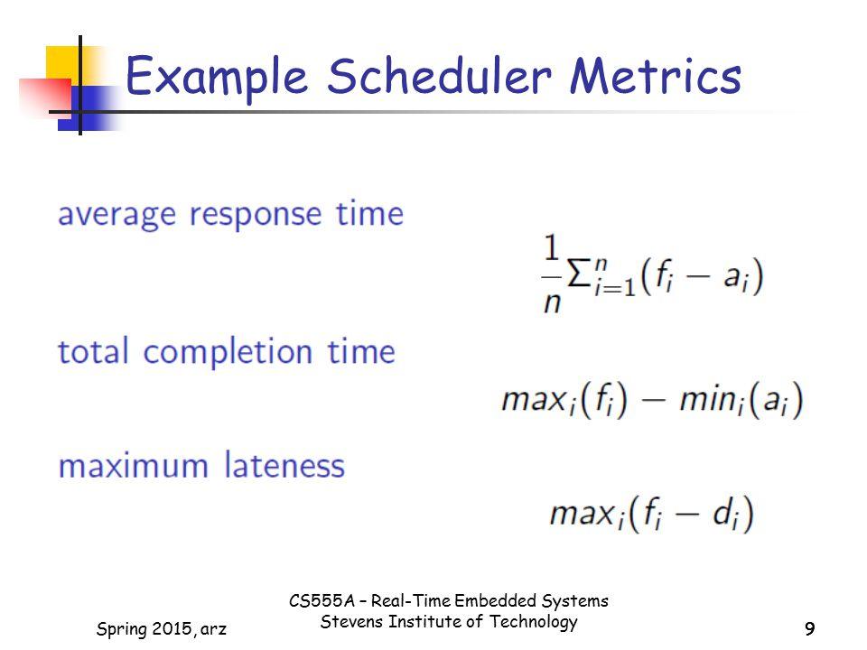 Example Scheduler Metrics