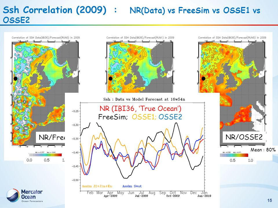 Ssh Correlation (2009) : NR(Data) vs FreeSim vs OSSE1 vs OSSE2