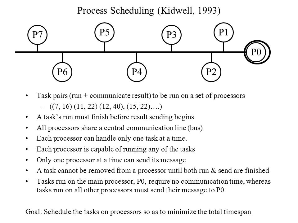 Process Scheduling (Kidwell, 1993)