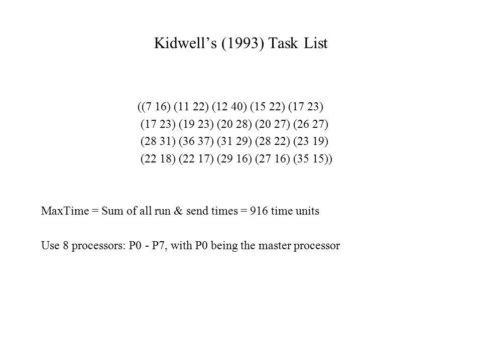 Kidwell's (1993) Task List ((7 16) (11 22) (12 40) (15 22) (17 23)