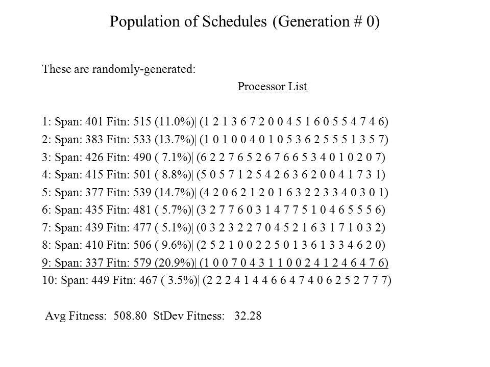 Population of Schedules (Generation # 0)