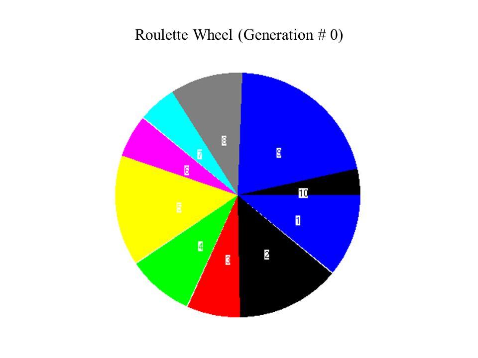 Roulette Wheel (Generation # 0)